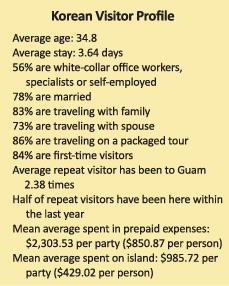 Korean Visitor Profile sidebar