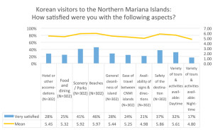 Microsoft Word - NMI Korean Market Visitor Charts_1.docx